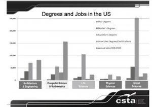 csta - cs graduates vs jobs