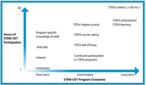 stem-program-outcomes-and-duration