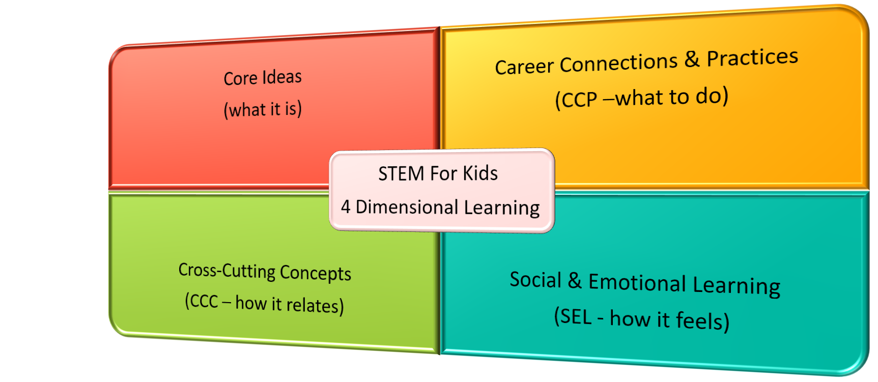 STEMForKids-4-Dimensional-Learning-Core-Ideas-Cross-Cutting-Concepts-Career-Practices