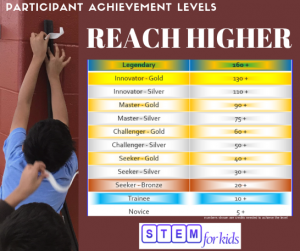 participant-achievement-level-stem-pal-summer-camps-afterschool-trackout-caparticipant-achievement-level-stem-pal-summer-camps-afterschool-trackout-camps-codingmps-coding
